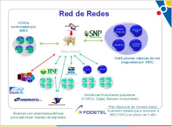 red_de_redes_ecuador